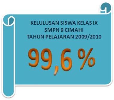 KELULUSAN SISWA KLS IX SMPN 9 CIMAHI TAHUN PELAJARAN 2008/2009 :