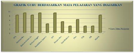 STATISTIK GURU 2